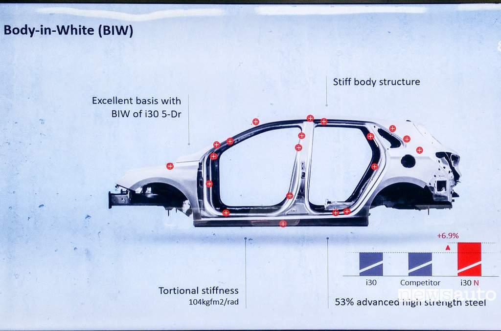 Hyundai i30 N scocca rinforzata