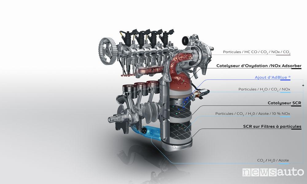 Filtro antiparticolato FAP motori diesel BlueHDi Groupe PSA