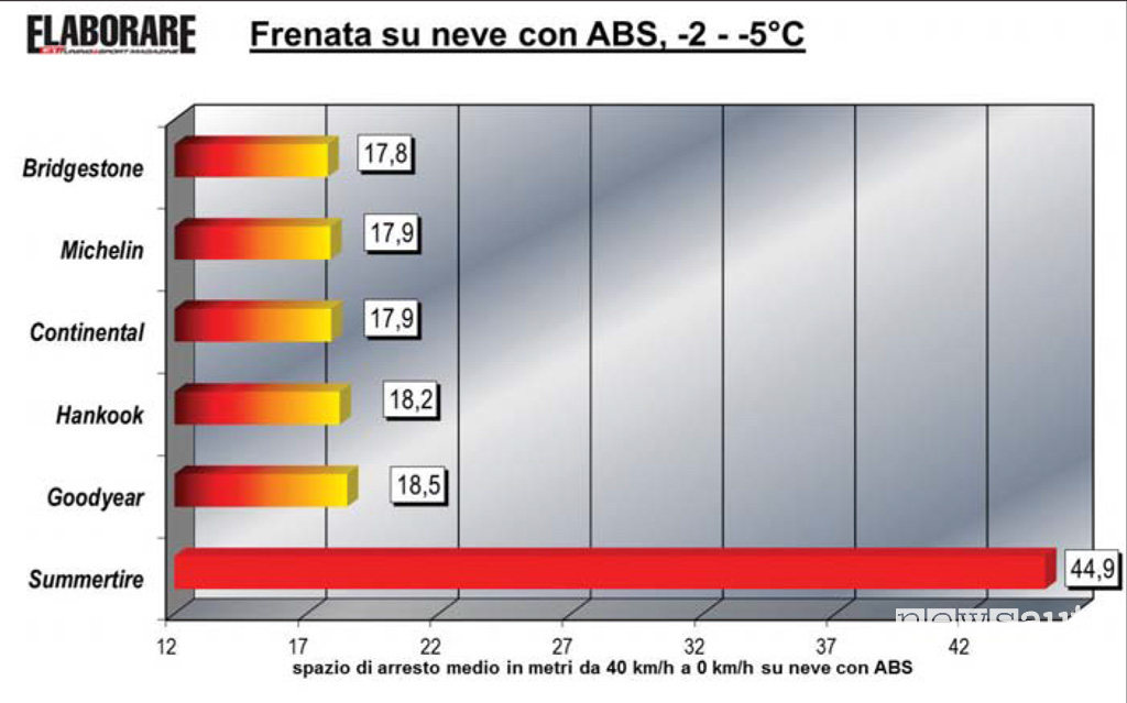 Pneumatici invernali test frenata SPAZI DI FRENATA PNEUMATICI INVERNALI
