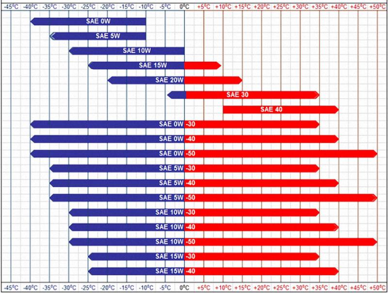 Gradazioni SAE da analizzare per un cambio olio