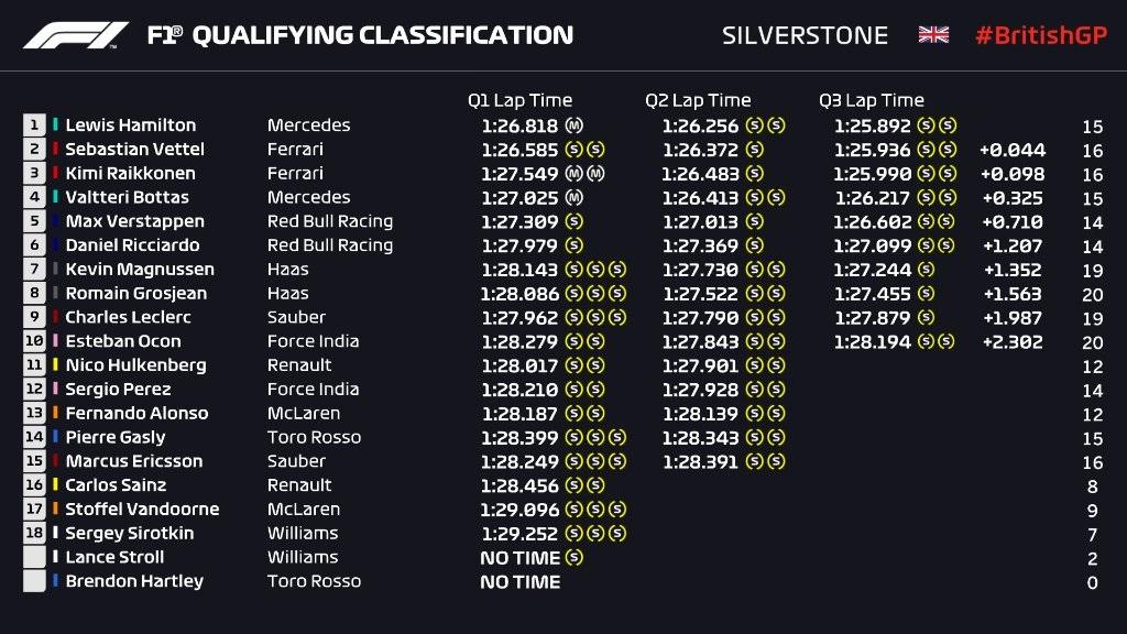 Qualifiche F1 Gp Gran Bretagna 2018