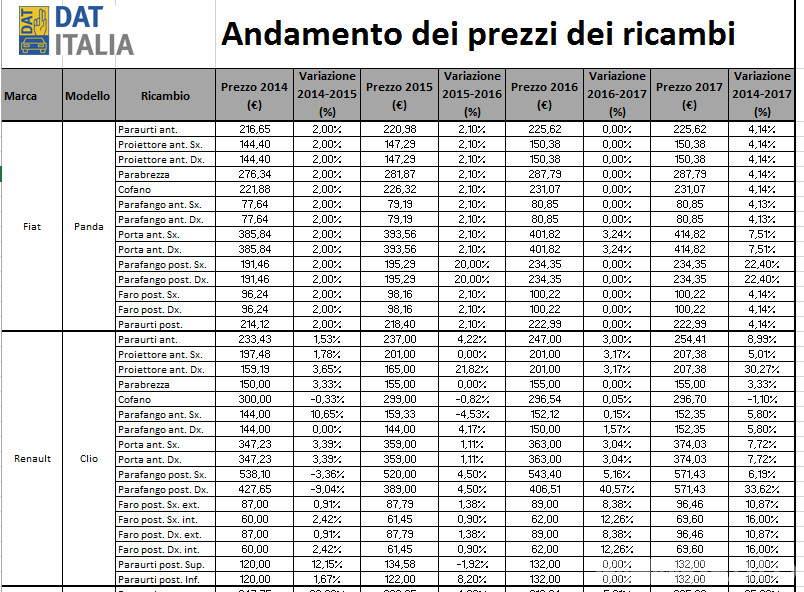 Prezzo ricambi auto dat Italia 2018