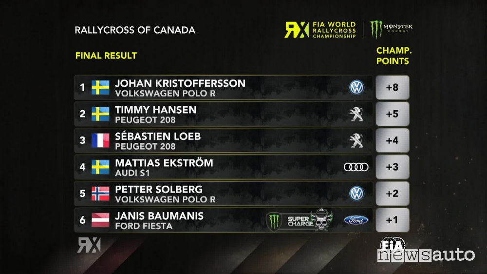 WRX 2018 classifica Rallycross Canada