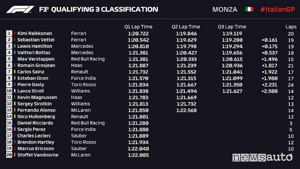 Qualifiche F1 Gp Italia 2018, griglia di partenza