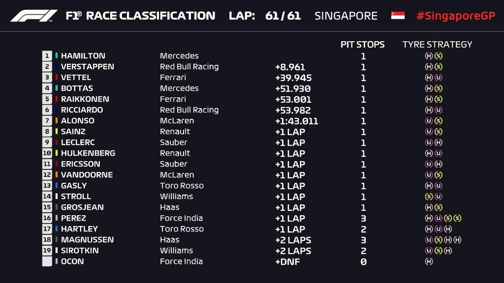 F1 2018 CLASSIFICHE gara Singapore