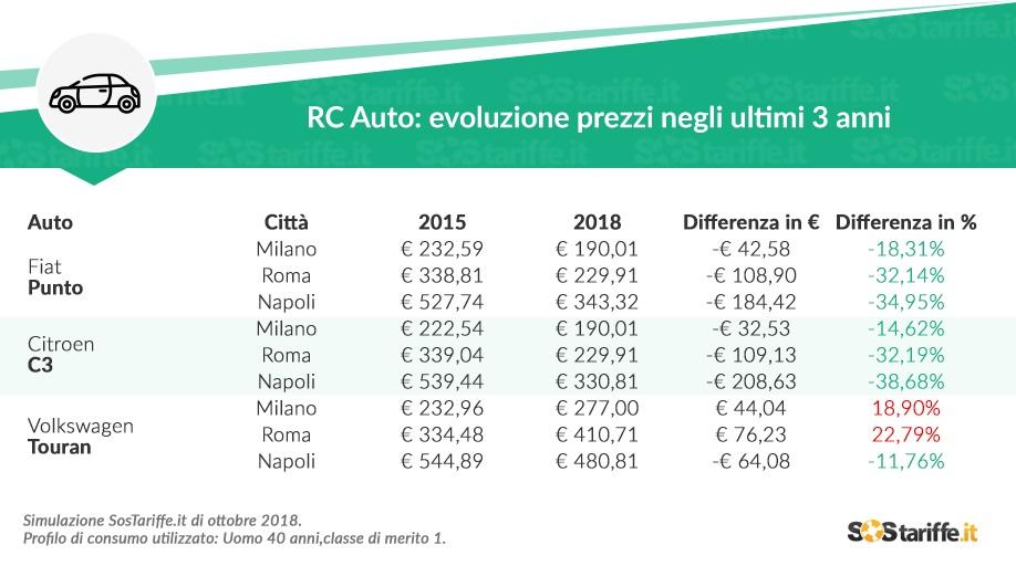 Tariffe assicurazione auto Milano, Roma, Napoli