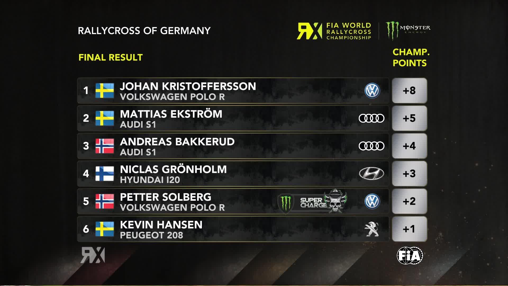 WRX 2018 classifica Rallycross Germania