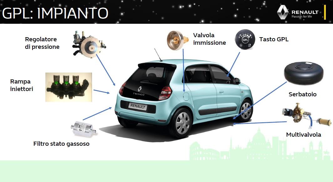 Renault Twingo 2019 impianto GPL