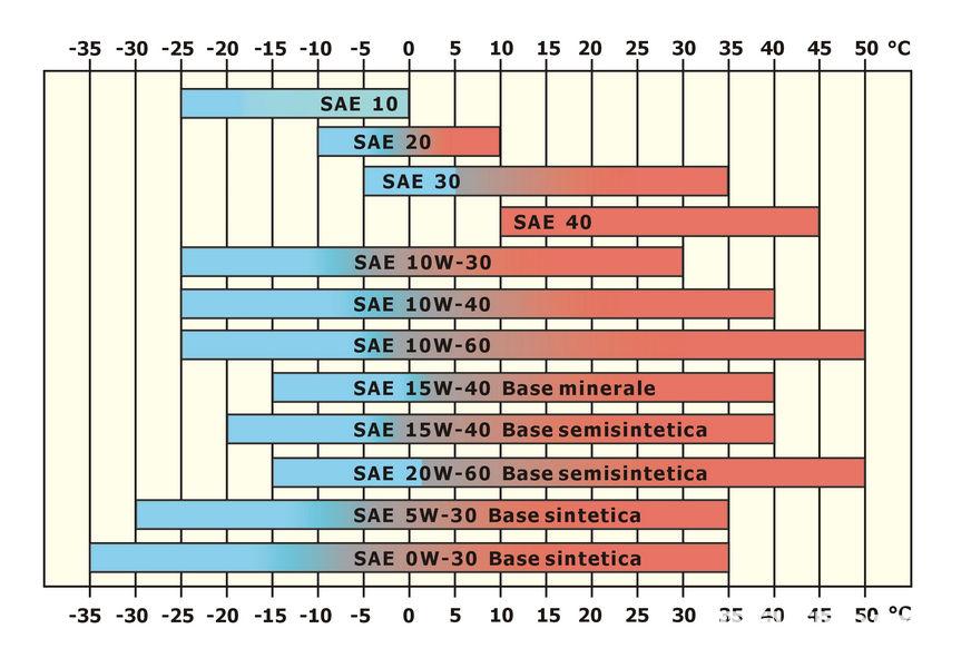 Viscosità olio motore classificazione SAE in base alla temperatura