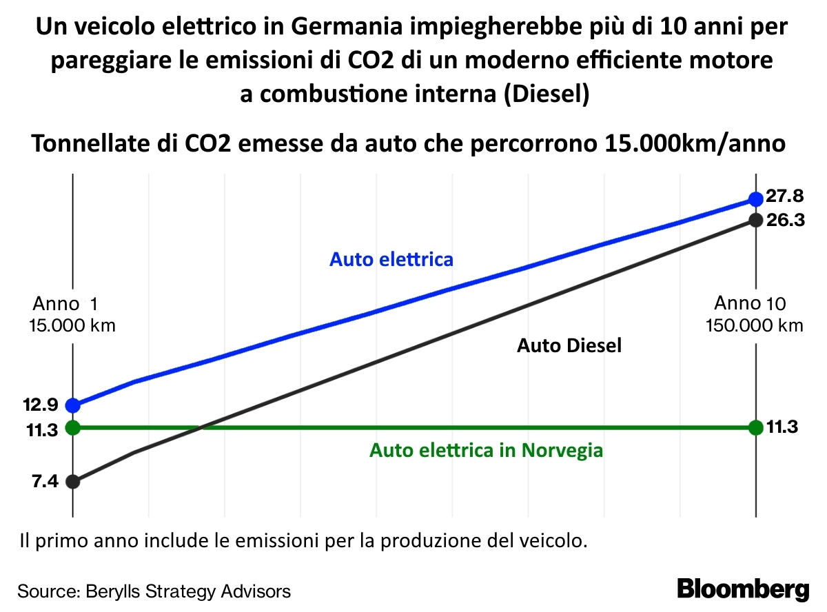 Emissioni auto elettriche confronto diesel
