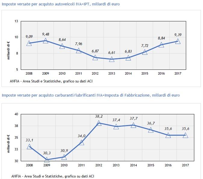 grafico carico fiscale auto italia