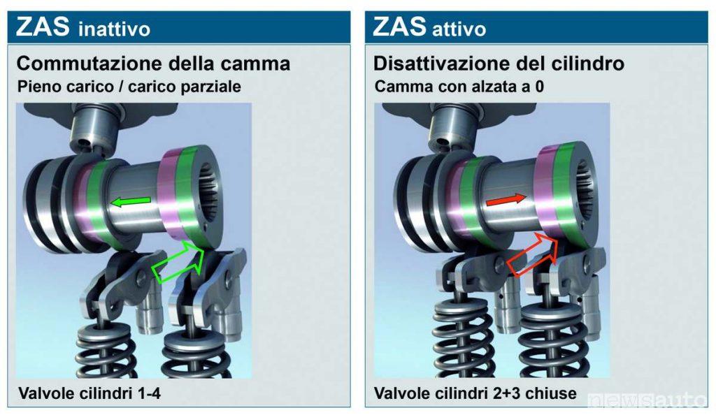 Disattivazione cilindro tsi1 schema