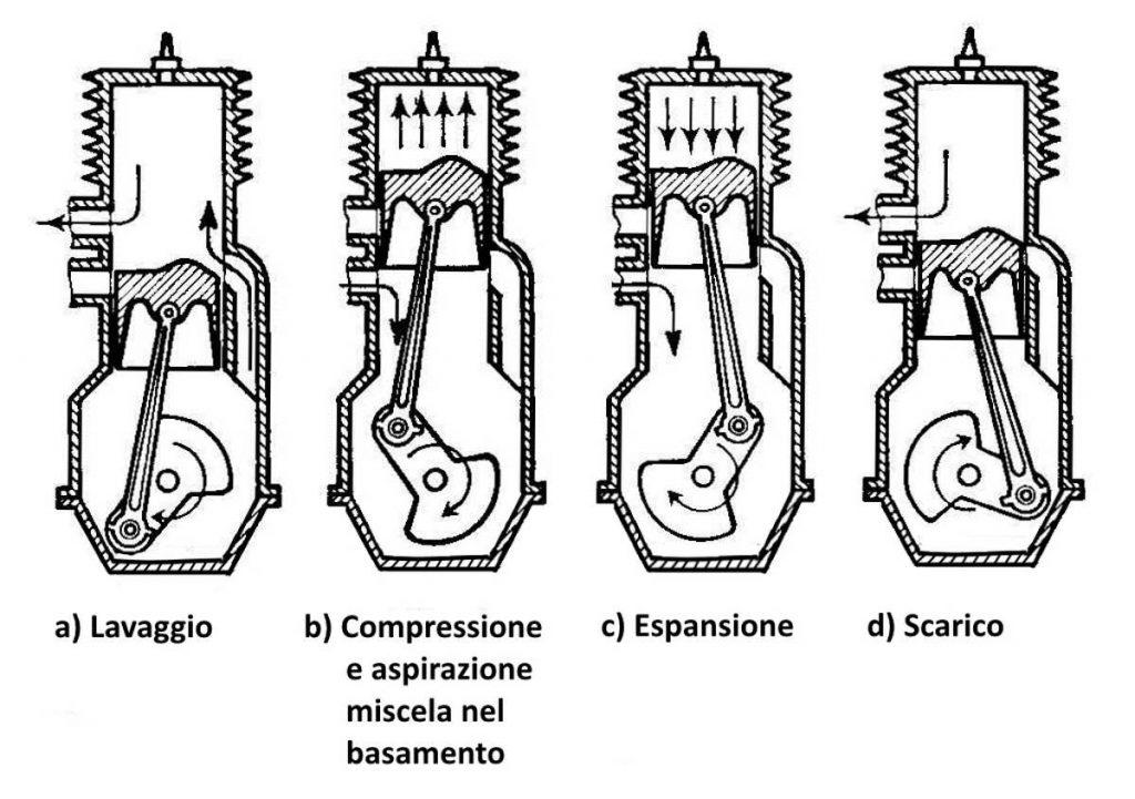 Motore a 2 tempi fasi di compressione aspirazione, espansione, scarico e lavaggio