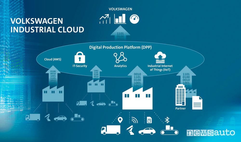 Volkswagen e Amazon Cloud