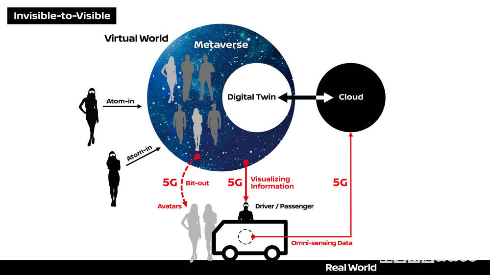 5G in auto Nissan Invisible-to Visible (I2V) realtà virtuale