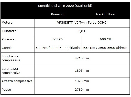 Scheda tecnica nuova Nissan GT-R 2020