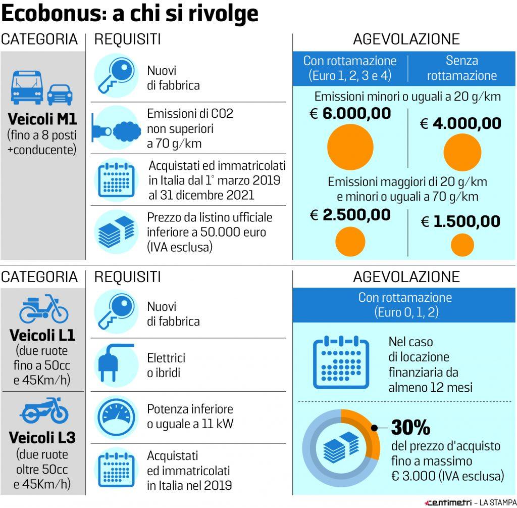 Tabella incentivi ecobonus acquisto auto 2019 2020 contributo statale