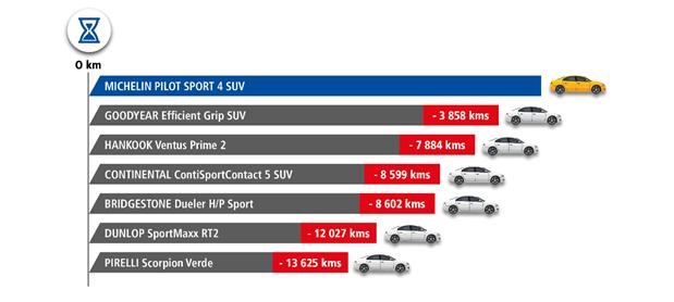 Quanti chilometri percorrono  Michelin Pilot Sport 4 SUV a confronto con Bridgestone Dueler H/P Sport, Continental ContiSportContact 5 SUV, Dunlop SportMaxx RT2, Goodyear Efficent Grip SUV, Hankook Ventus Prime 2 e Pirelli Scorpion Verde