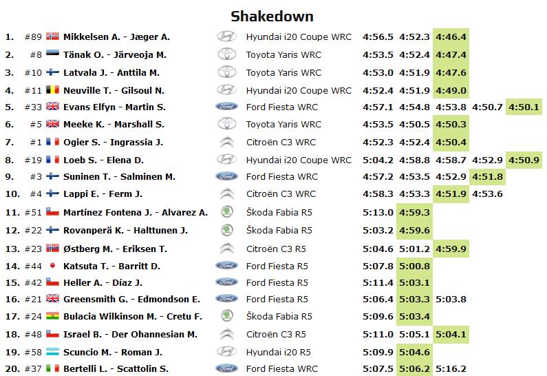 Classifica alla fine dello Shakedown WRC CILE 2019