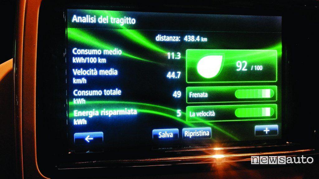 Renault Zoe consumo totale