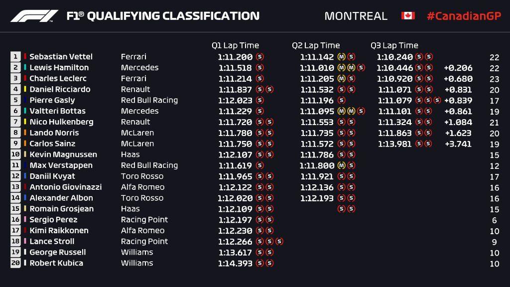 Griglia di partenza qualifiche F1 Gp Canada 2019