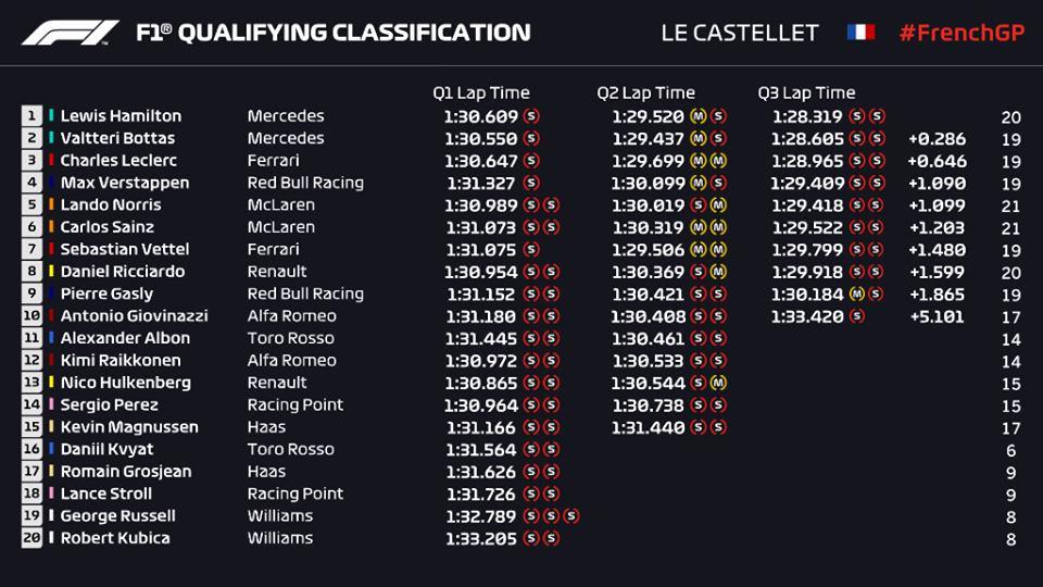 Qualifiche F1 Gp Francia 2019 griglia di partenza