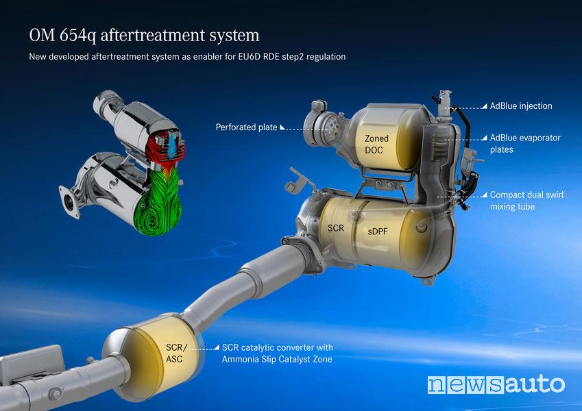 Per abbassare le emissioni vengono utilizzati sistemi semre più sosfisticati come SCR, ASC, SCR, ecc