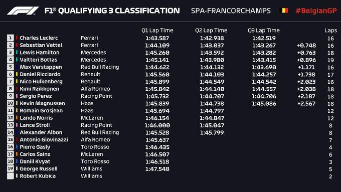 Griglia di partenza, qualifiche F1 Gp Belgio 2019