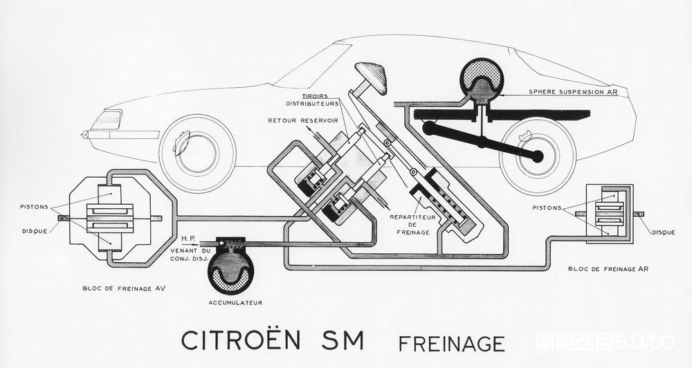 Sistema frenante SM 1970-1975