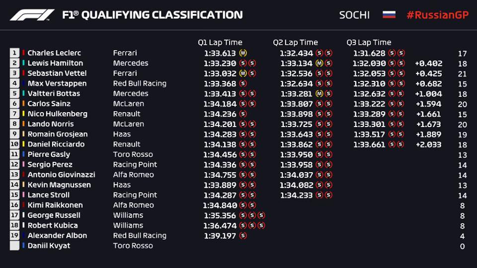 Griglia di partenza, qualifiche F1 Gp Russia 2019