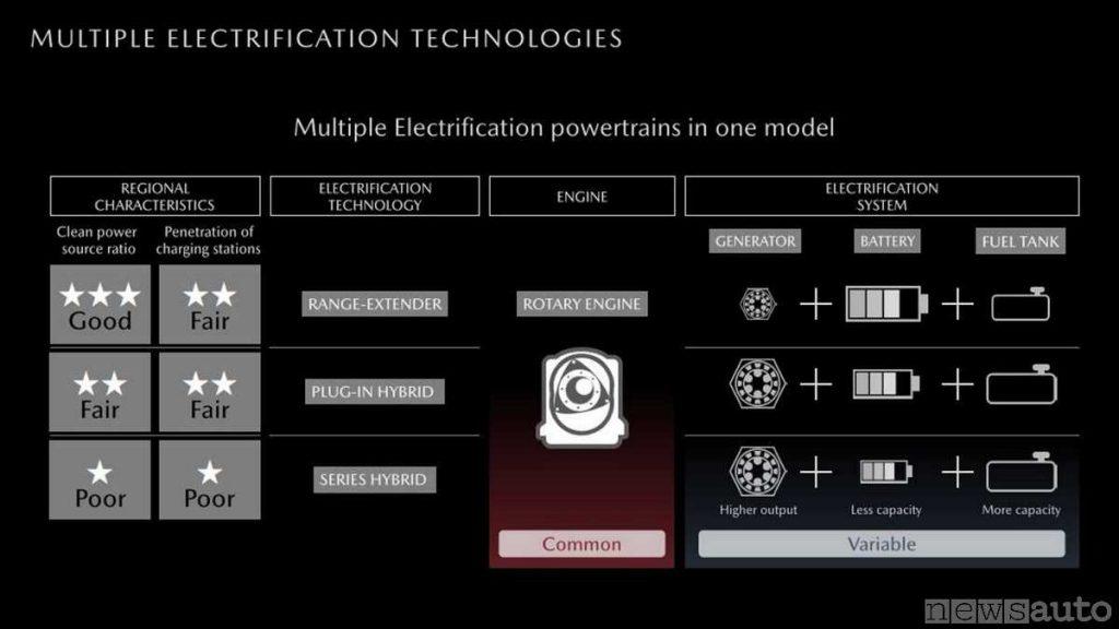Elettrificazione secondo Mazda, range-extender, plug-in hybrid, series hybrid