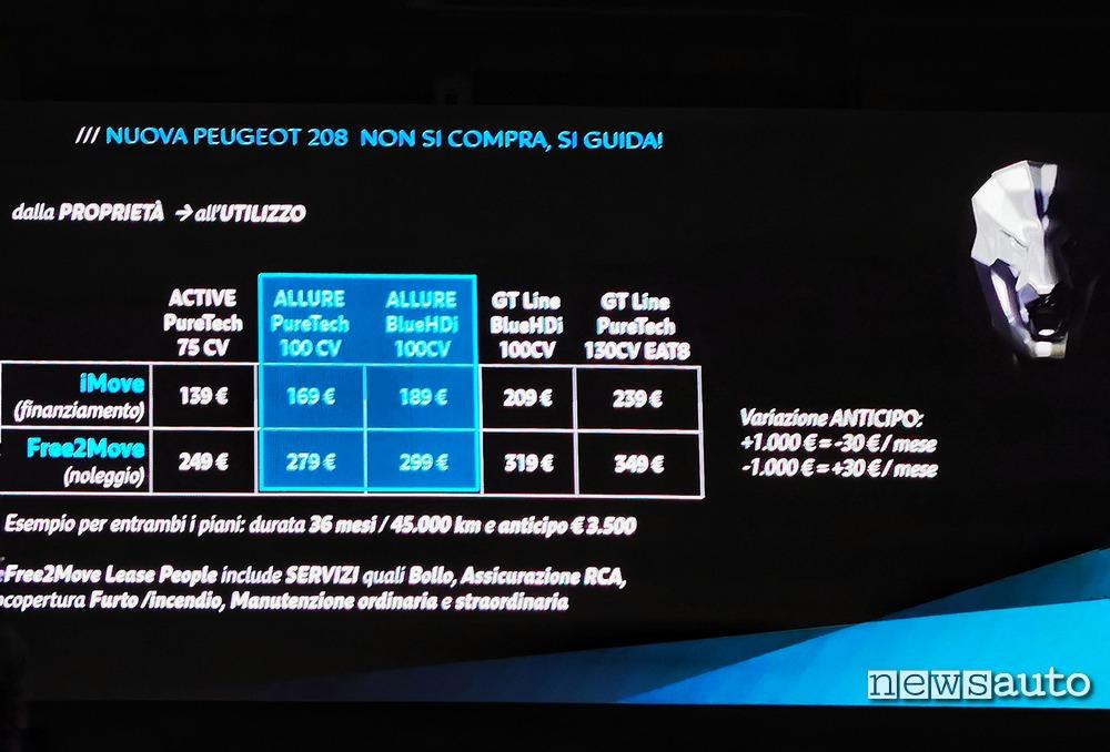 Prezzi finanziamento noleggio Peugeot 208 2019