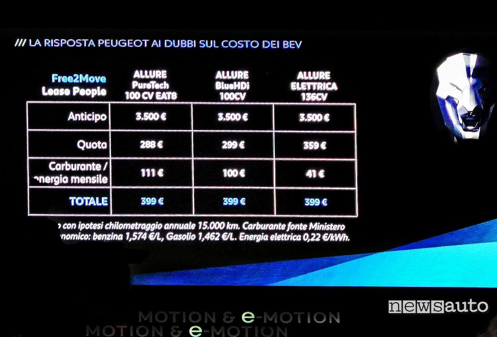 prezzi noleggio Peugeot 208 elettrica