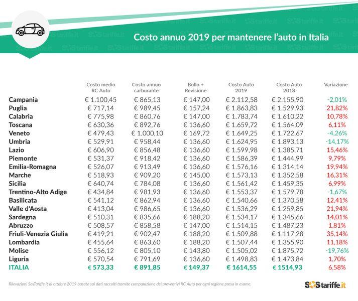 Tabella costo auto 2019 dicvisa per le Regione