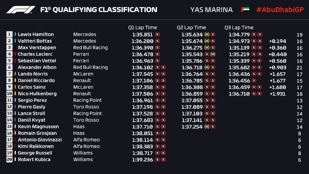 Griglia di partenza, qualifiche F1 Gp Abu Dhabi 2019