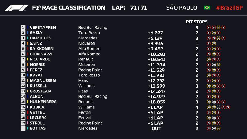 Ordine d'arrivo, classifica finale del F1 Gp del Brasile 2019