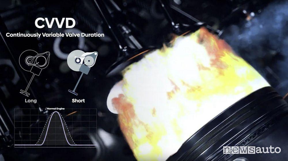 tempo di apertura valvole di aspirazione motore benzina Hyundai CVVD fasatura variabile distribuzione motore evoluta