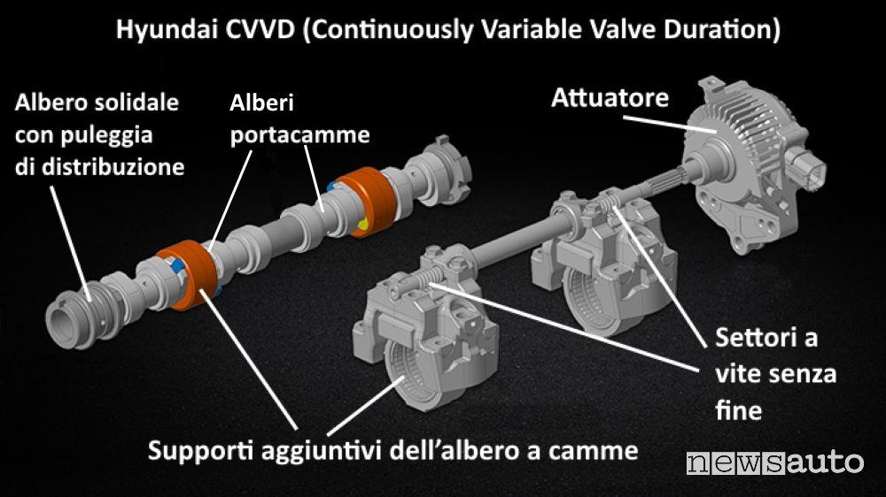 schema componenti sistema CVVD Hyundai per la gestione evoluta dell'apertura della valvola, fasatura variabile distribuzione motore evoluta