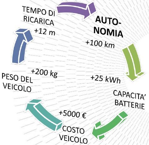 Grafico autonomia/costi auto elettrica