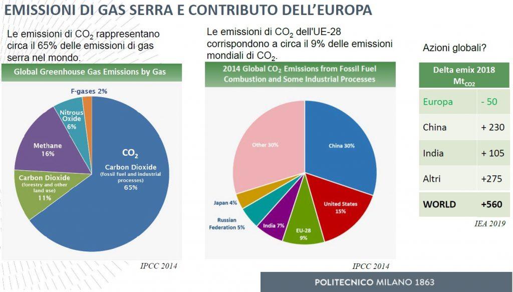 Emissioni gas serra nel Mondo e contributo dell'europa