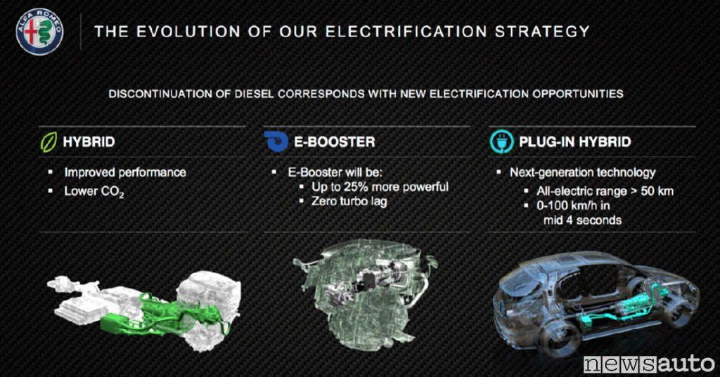 Alfa Romeo elettrificazione dall'Hybrid passando per l'E-BOOSTER ed il Plug-in Hybrid