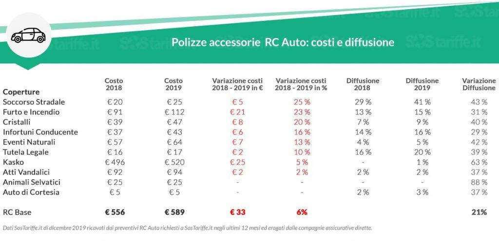 aumento costo polizza auto assicurazioni on line