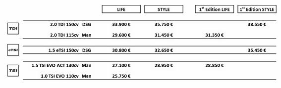 Listino prezzi Volkswagen Golf 8 2020 Life, Style, 1ST Edition Life e 1ST Edition Style