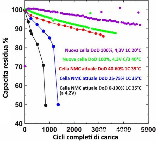 test resistenza batterie auto elettriche in base al DoD Depth of Discarge, profondità di scarica