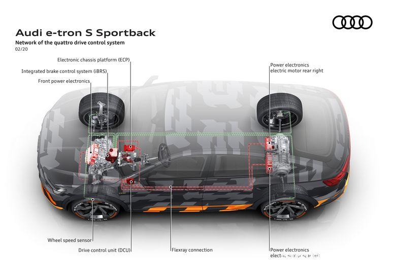 Trazione integrale elettrica Audi e-tron S Sportback