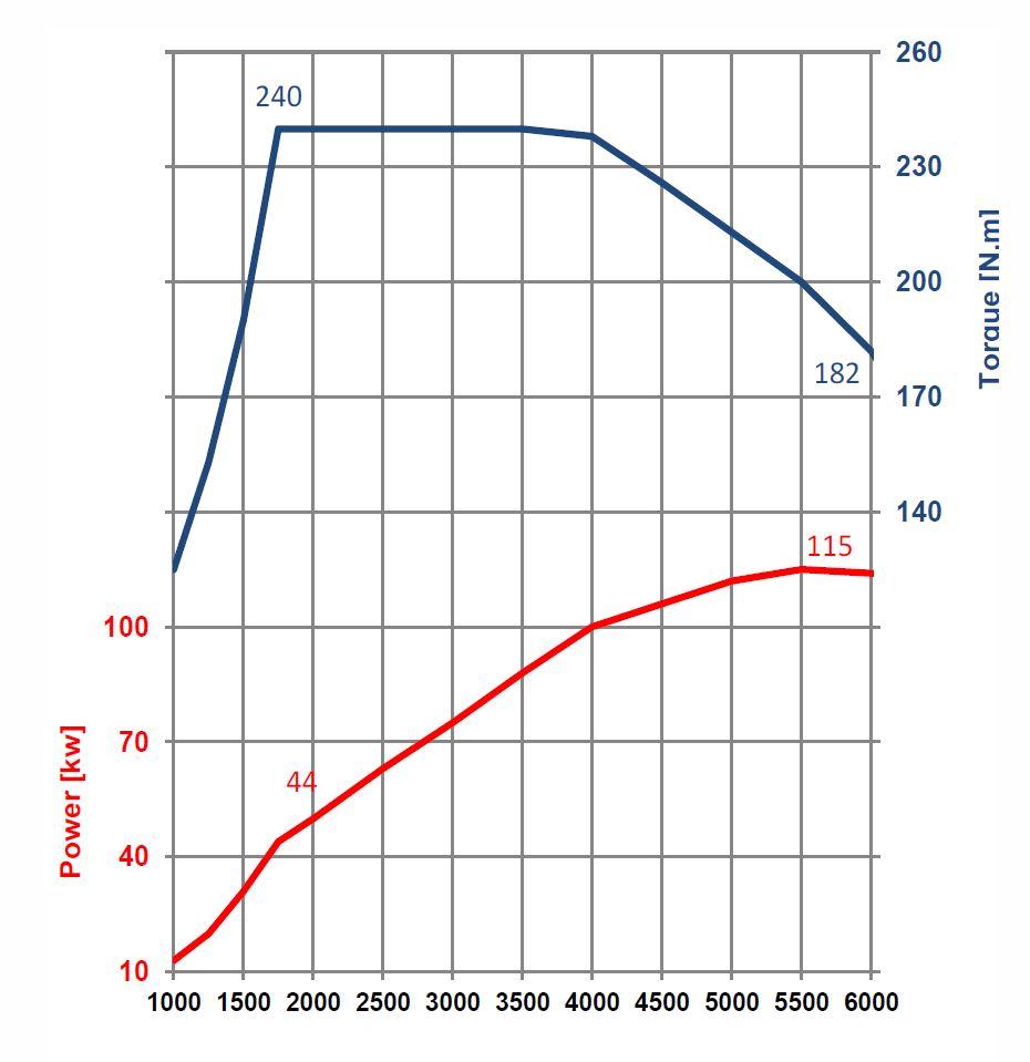 Curva di coppia motore 3 cilindri PureTech