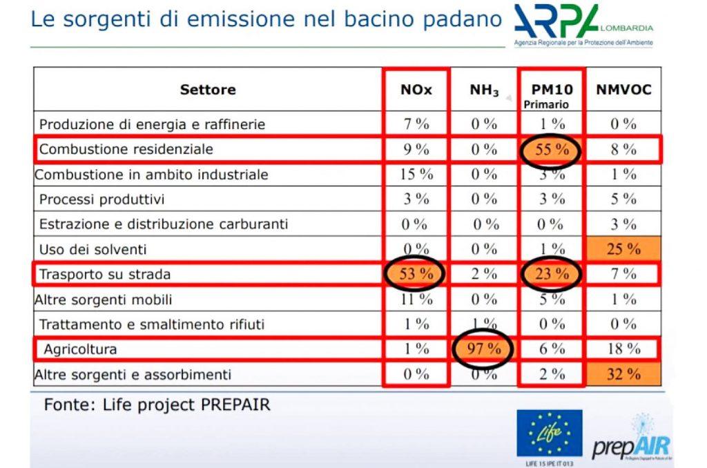 Sorgenti emissioni inquinamento Pianura Padana
