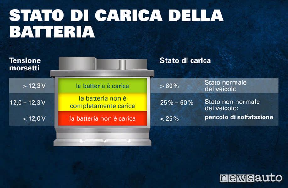Stato di carica batteria 12 Volts, batteria carica maggiore del 60%,  batteria scarica sotto il 25%, batteria 50%