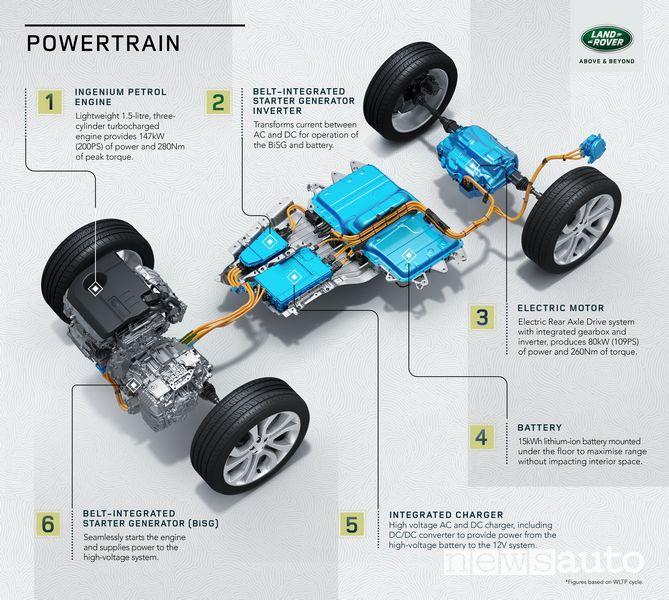 Schema ibrido e batteria Land Rover Discovery Sport ibrida plug-in