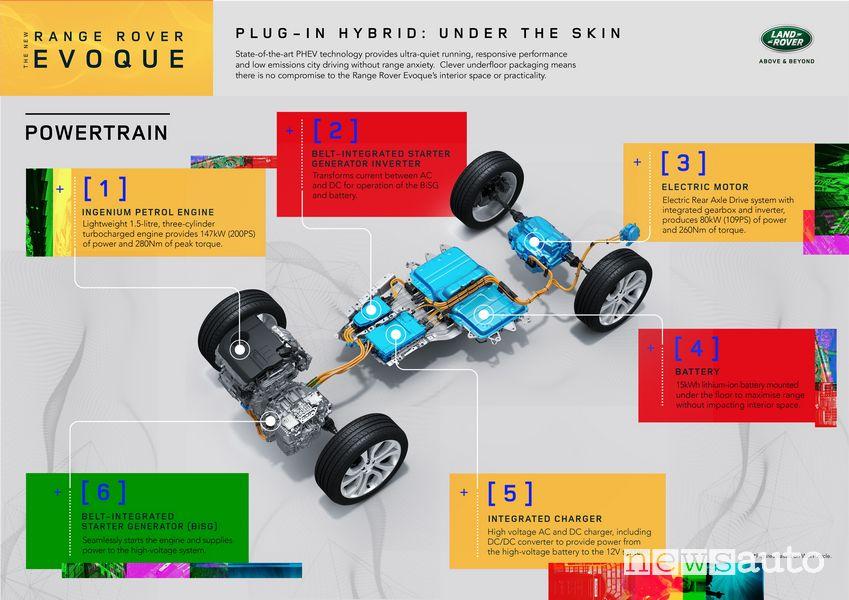 Motore ibrido plug-in e batteria Range Rover Evoque ibrido plug-in